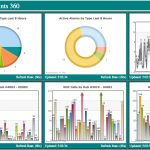 Screenshot of charts and graphs from the Vantage Points software