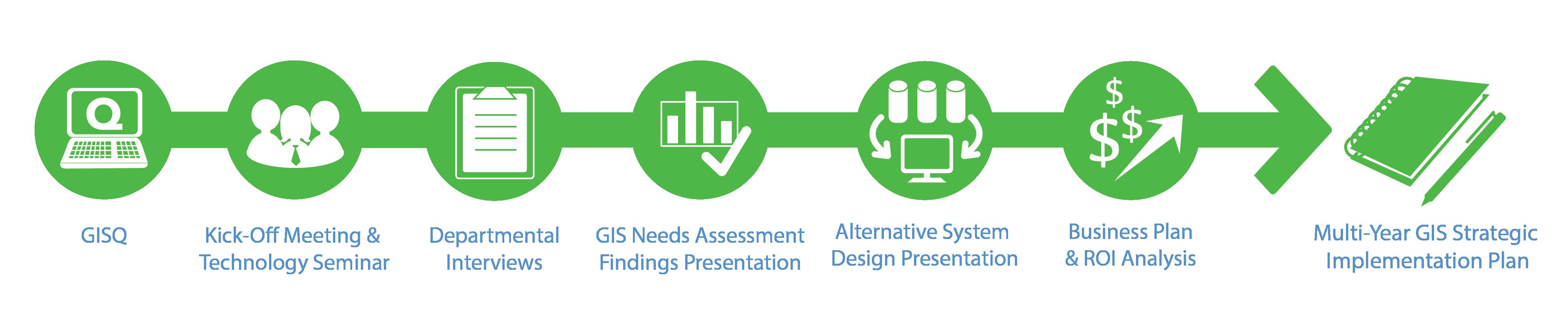 GIS Strategic Planning Methodology for Local Government
